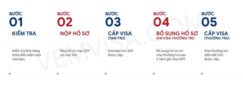 quy trình xin visa kết hôn 309