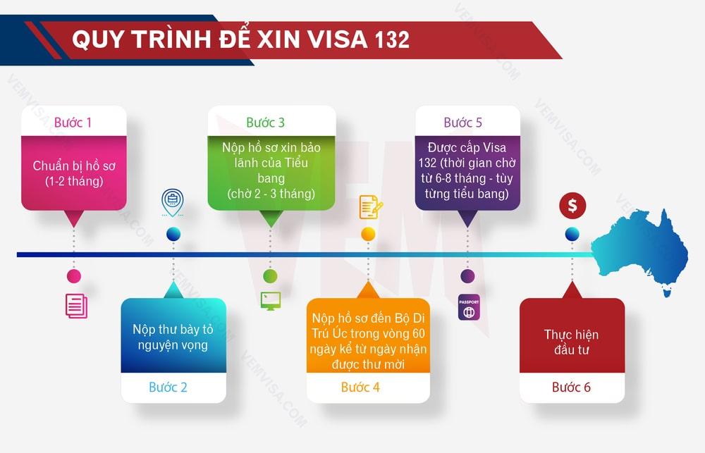 quy trình xin visa 132