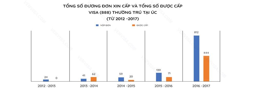 tỷ lệ đậu visa thường trú 888