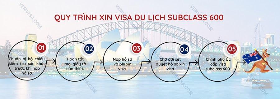australia visa 600 requirements
