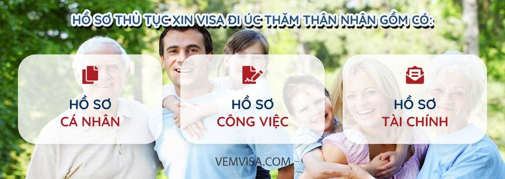 hồ sơ xin visa úc thăm thân nhân